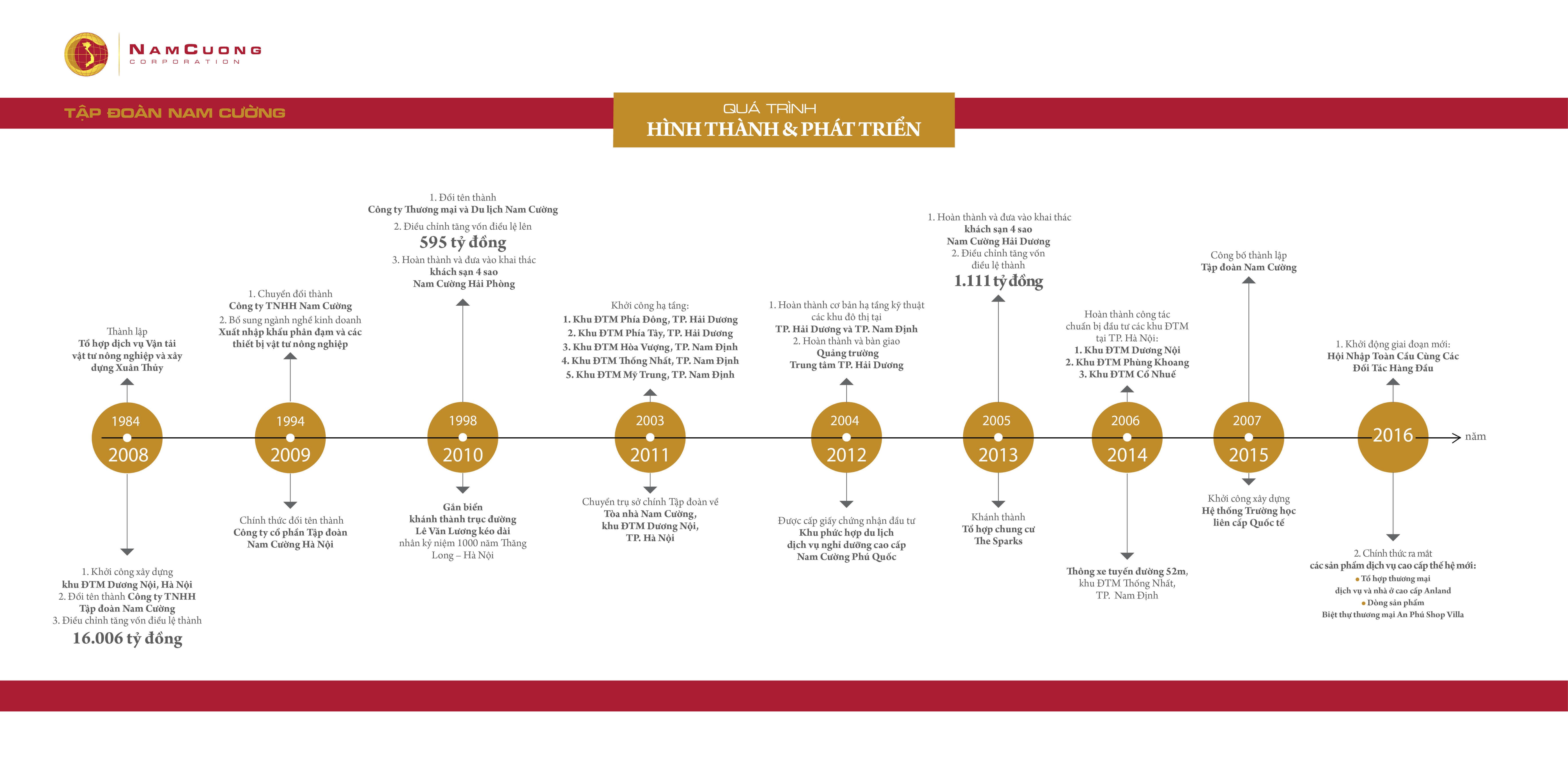 Quá trình hình thành và phát triển của tập đoàn Nam Cường